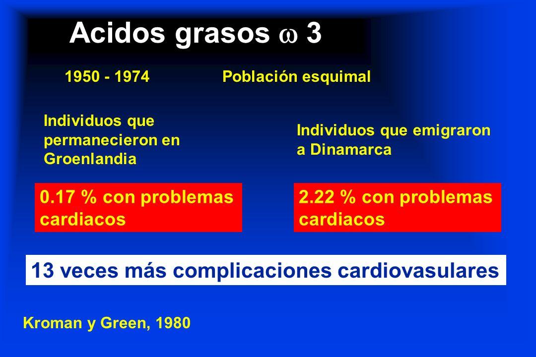Acidos grasos  3 13 veces más complicaciones cardiovasulares