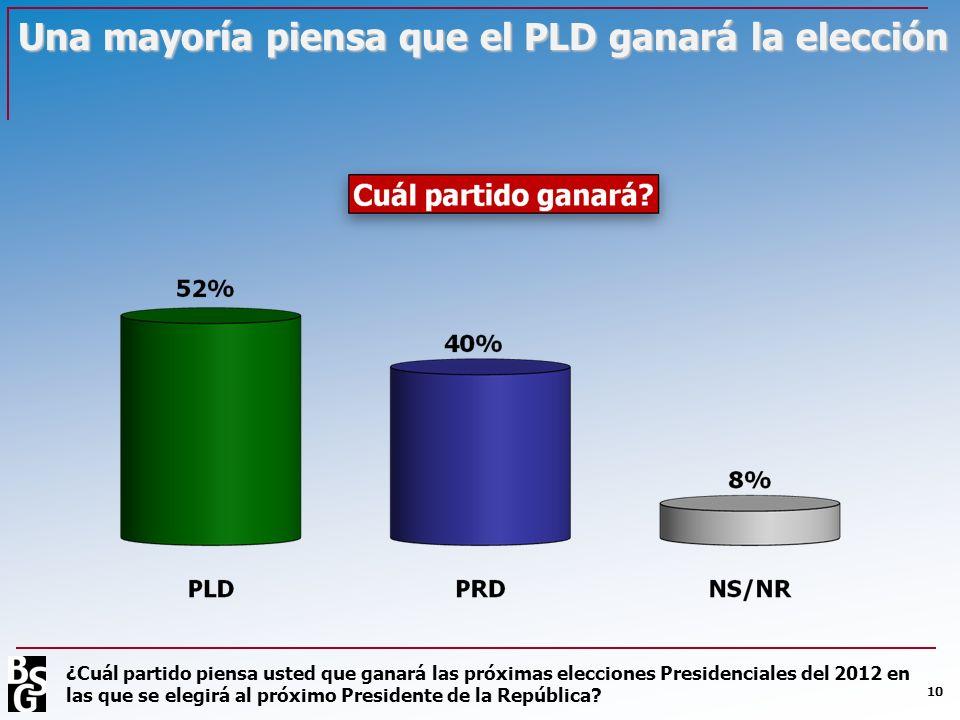 Una mayoría piensa que el PLD ganará la elección