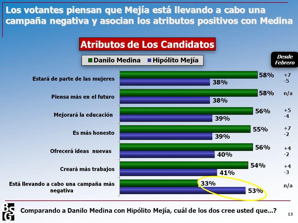 Los votantes piensan que Mejía está llevando a cabo una campaña negativa y asocian los atributos positivos con Medina