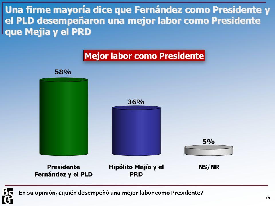 Una firme mayoría dice que Fernández como Presidente y el PLD desempeñaron una mejor labor como Presidente que Mejia y el PRD