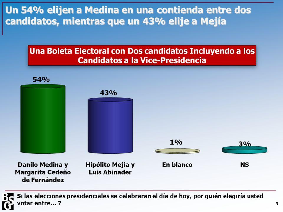 Un 54% elijen a Medina en una contienda entre dos candidatos, mientras que un 43% elije a Mejía