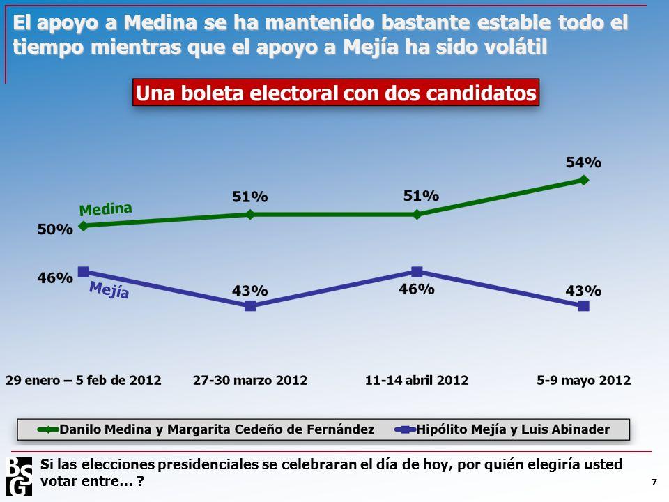 El apoyo a Medina se ha mantenido bastante estable todo el tiempo mientras que el apoyo a Mejía ha sido volátil