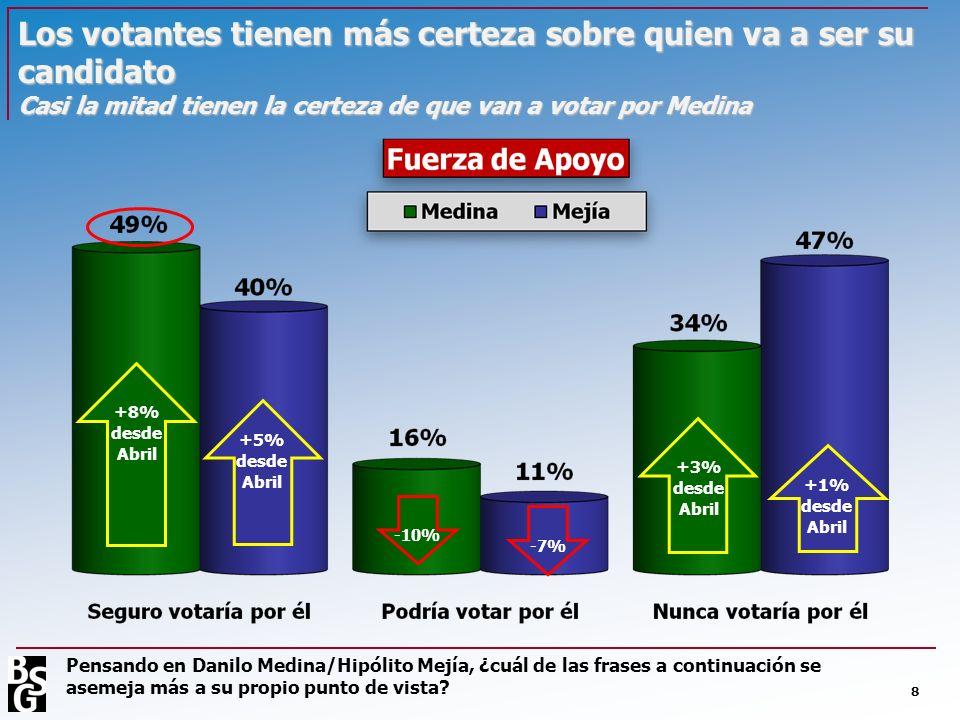 Los votantes tienen más certeza sobre quien va a ser su candidato Casi la mitad tienen la certeza de que van a votar por Medina
