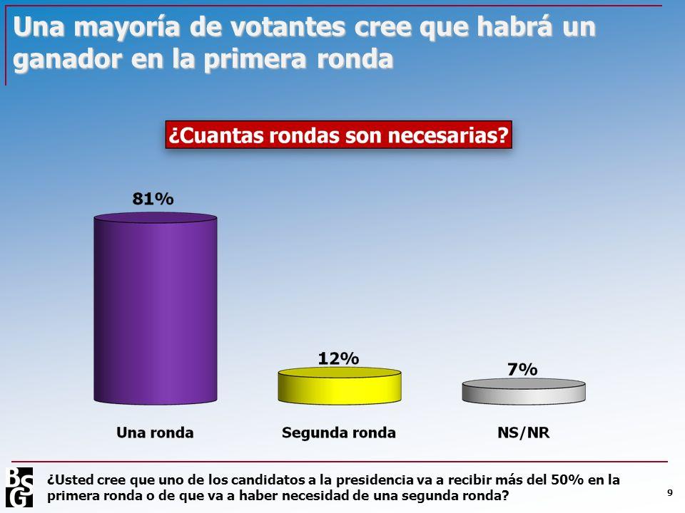 Una mayoría de votantes cree que habrá un ganador en la primera ronda