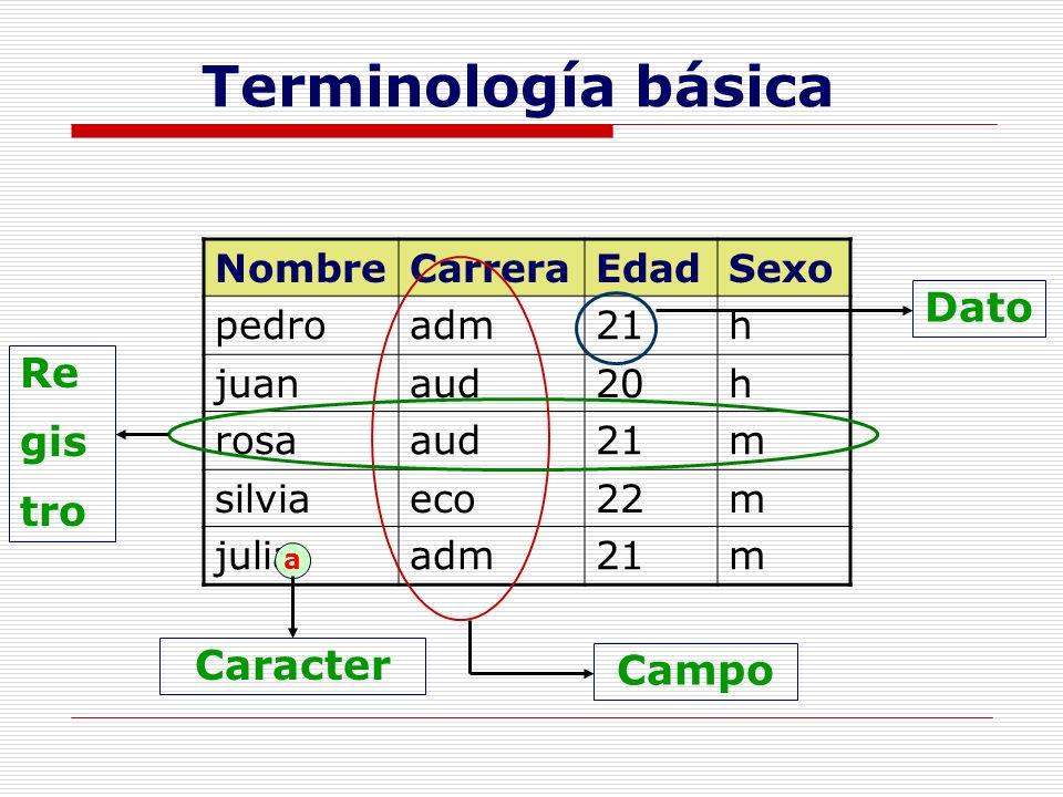 Terminología básica Dato Re gis tro Caracter Campo Nombre Carrera Edad