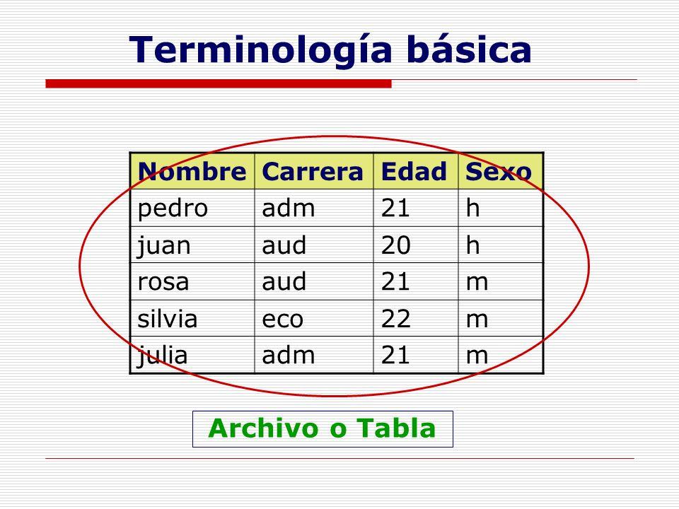 Terminología básica Archivo o Tabla Nombre Carrera Edad Sexo pedro adm
