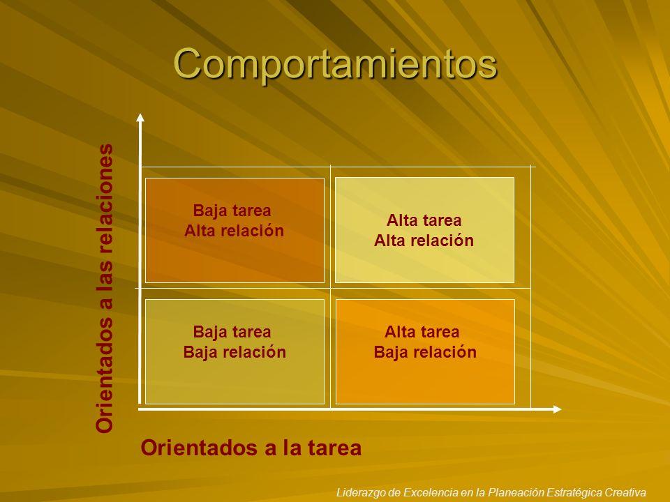 Comportamientos Orientados a las relaciones Orientados a la tarea