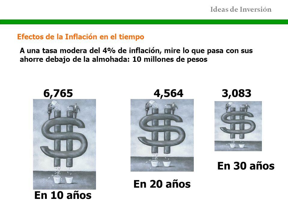 Efectos de la Inflación en el tiempo
