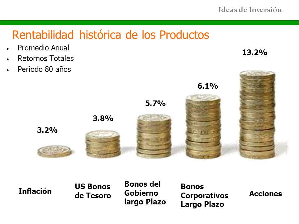 Rentabilidad histórica de los Productos