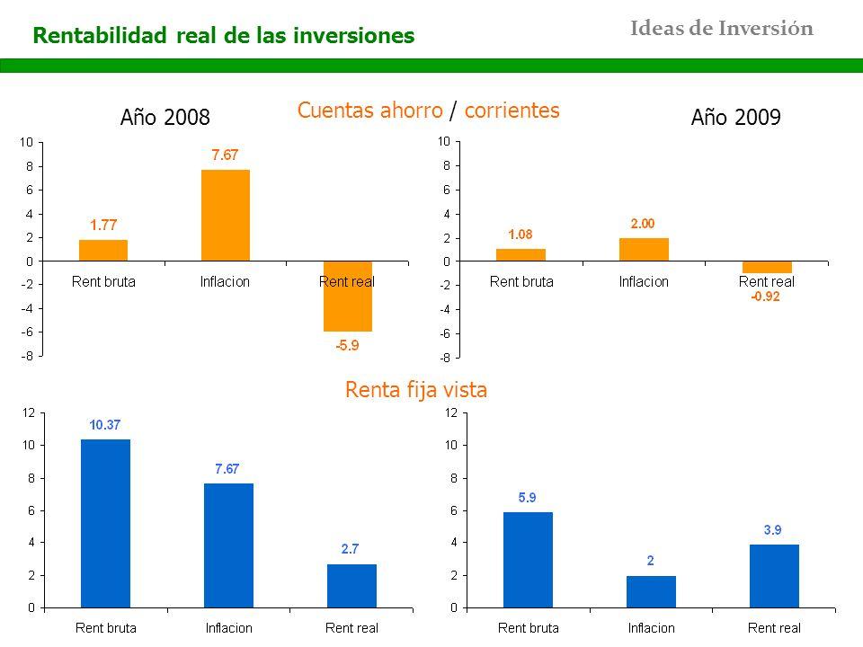 Rentabilidad real de las inversiones