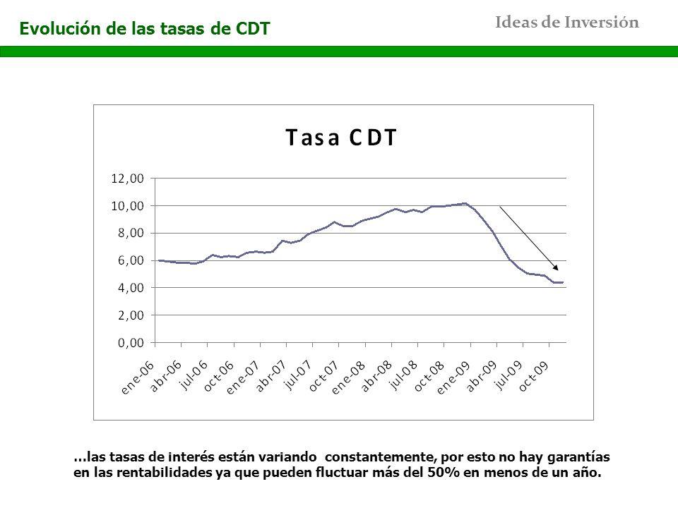 Evolución de las tasas de CDT