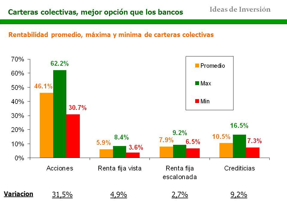 Carteras colectivas, mejor opción que los bancos