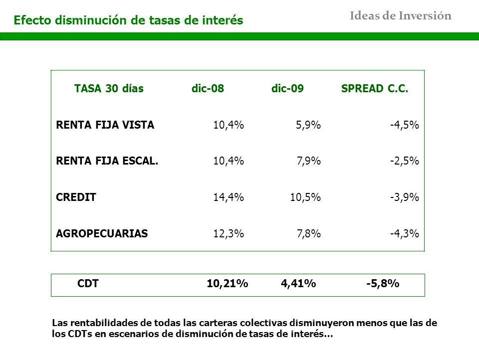 Efecto disminución de tasas de interés