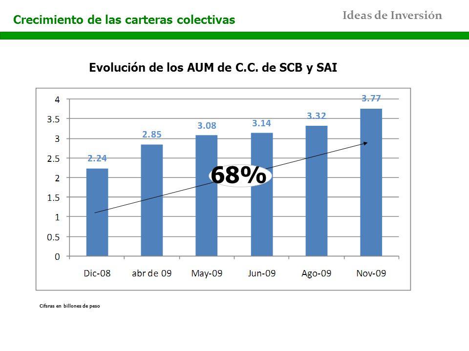 68% Crecimiento de las carteras colectivas