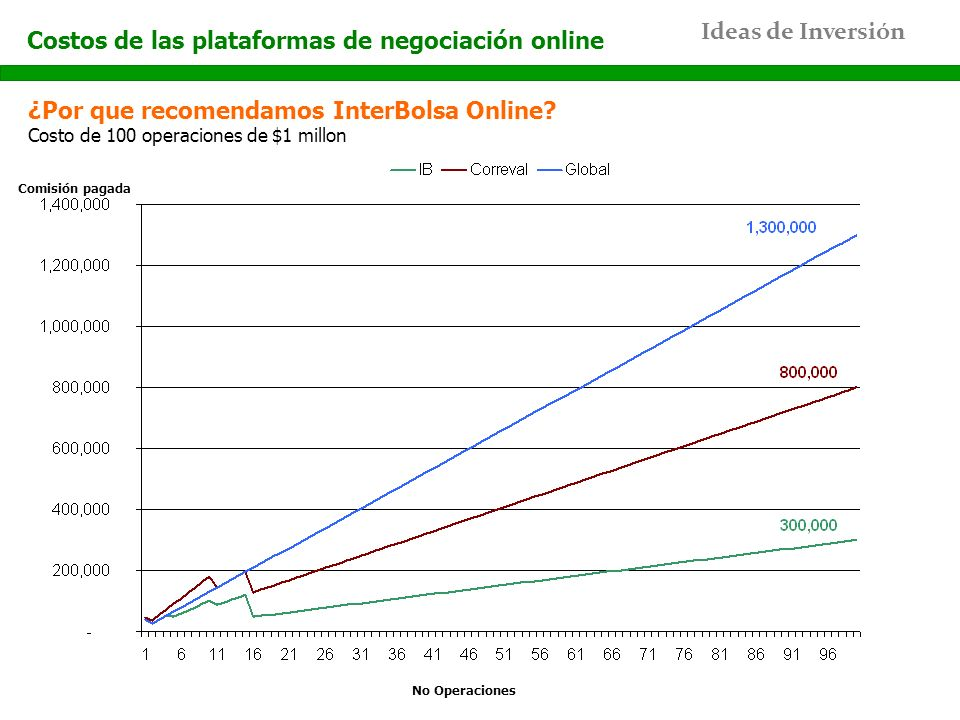Costos de las plataformas de negociación online