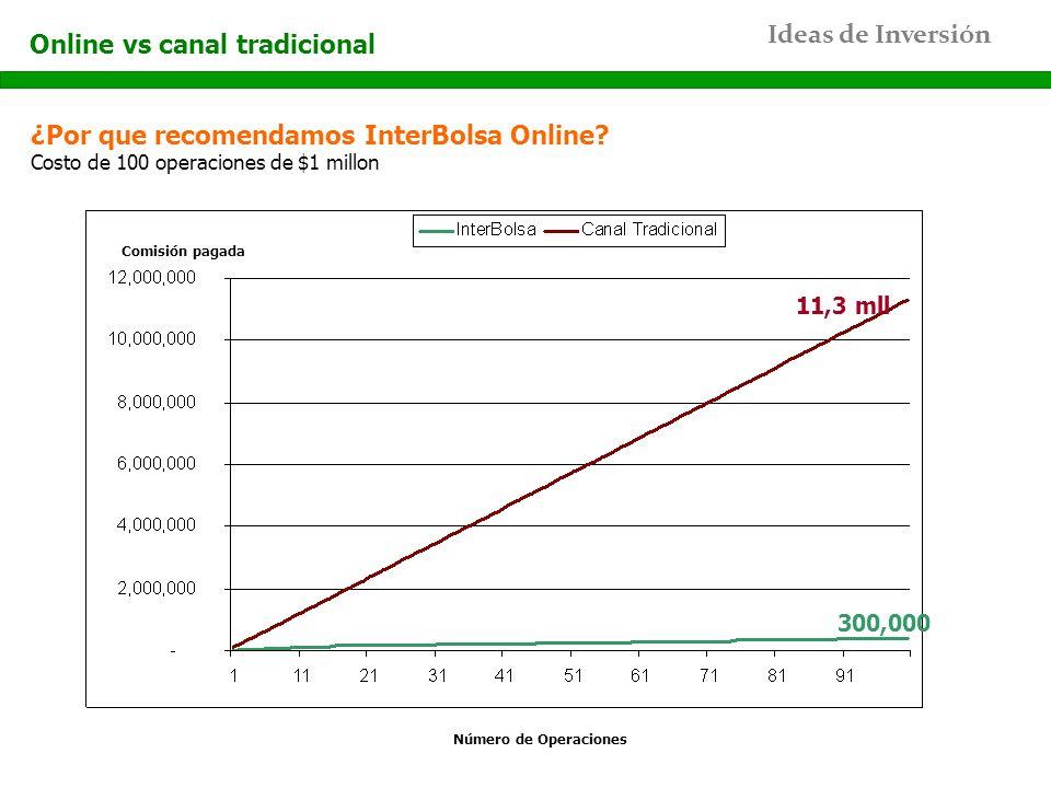 Online vs canal tradicional