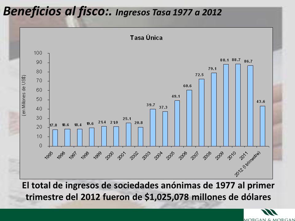 Beneficios al fisco:. Ingresos Tasa 1977 a 2012