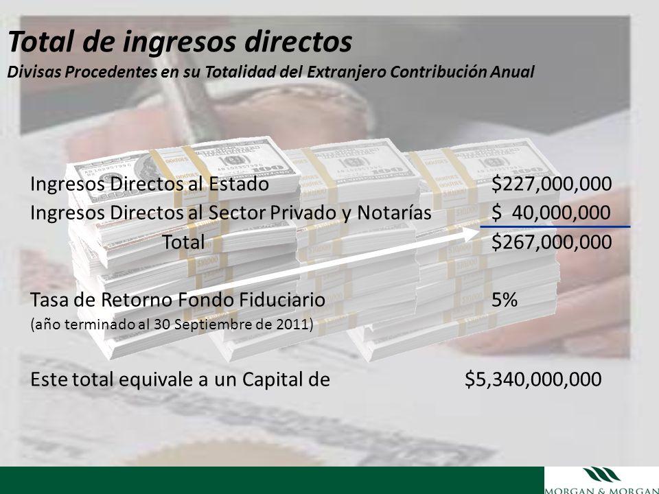 Total de ingresos directos Divisas Procedentes en su Totalidad del Extranjero Contribución Anual