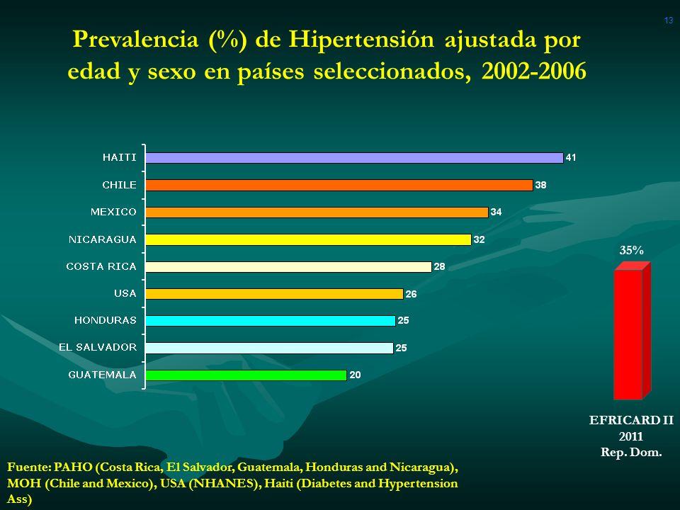 13 Prevalencia (%) de Hipertensión ajustada por edad y sexo en países seleccionados, 2002-2006. 35%