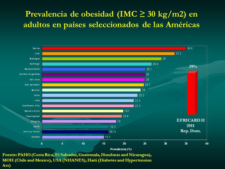 Prevalencia de obesidad (IMC ≥ 30 kg/m2) en adultos en países seleccionados de las Américas