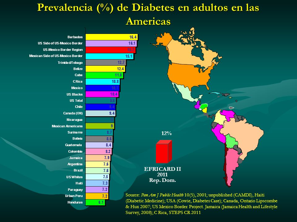 Prevalencia (%) de Diabetes en adultos en las Americas