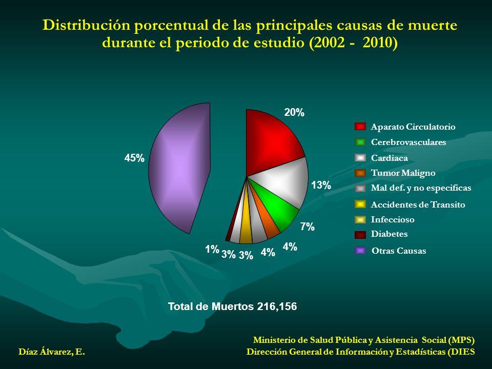 Distribución porcentual de las principales causas de muerte durante el periodo de estudio (2002 - 2010)