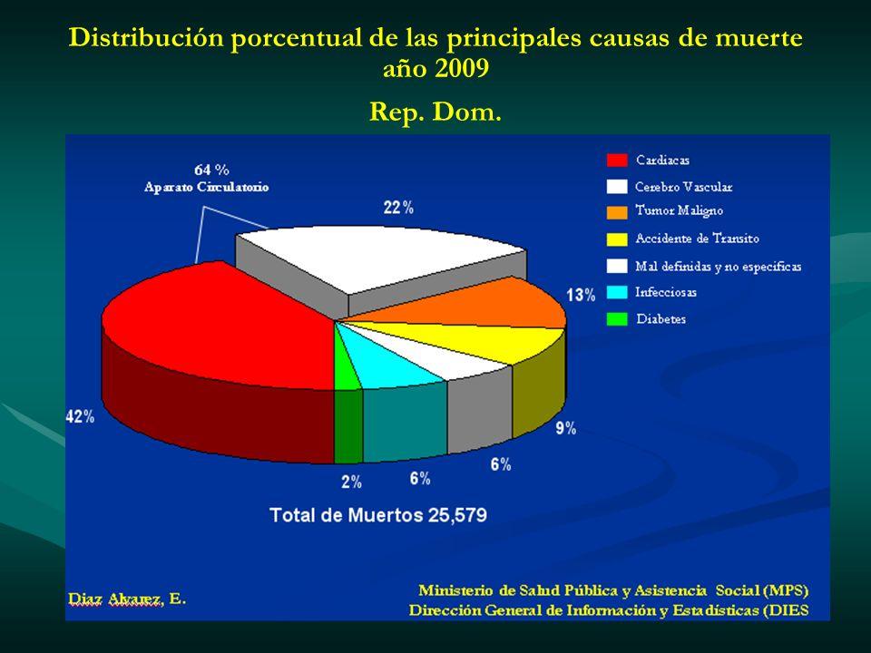 Distribución porcentual de las principales causas de muerte año 2009