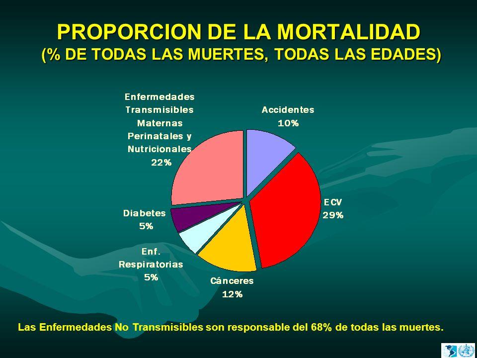 PROPORCION DE LA MORTALIDAD (% DE TODAS LAS MUERTES, TODAS LAS EDADES)