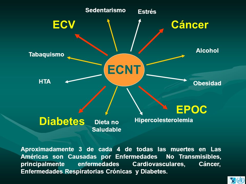 ECNT ECV Cáncer EPOC Diabetes Sedentarismo Estrés Alcohol Tabaquismo