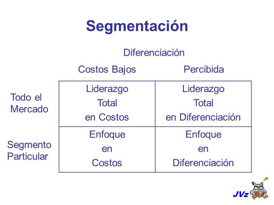 Segmentación Diferenciación Costos Bajos Percibida Liderazgo Total