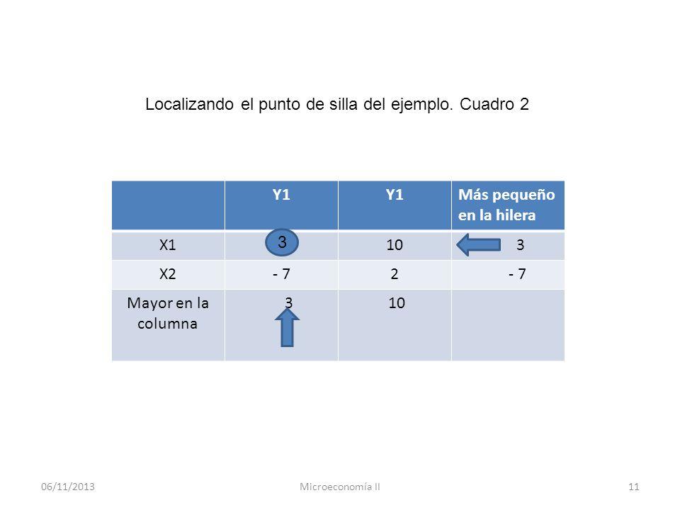 Localizando el punto de silla del ejemplo. Cuadro 2 Y1