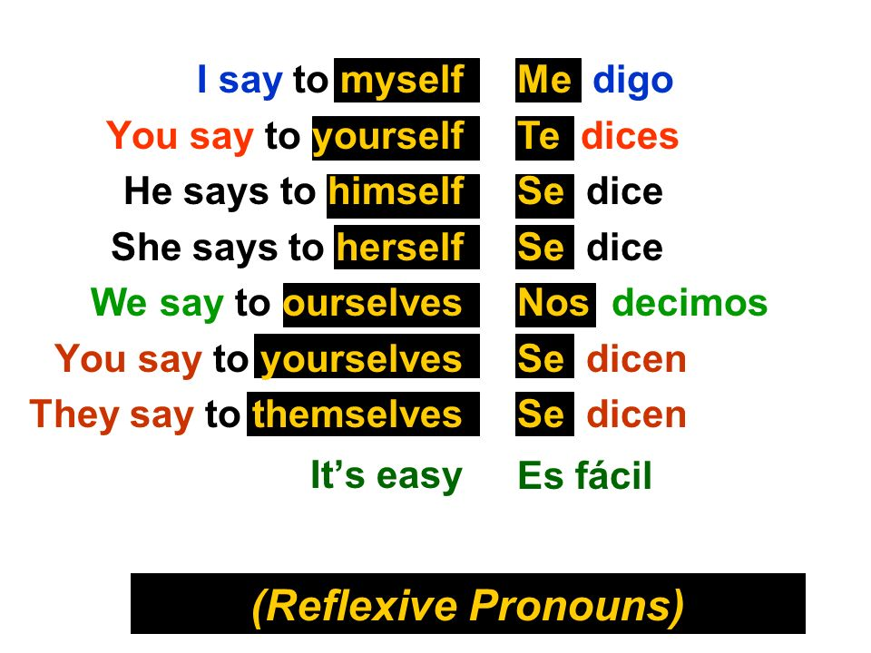 (Reflexive Pronouns) I say to myself You say to yourself