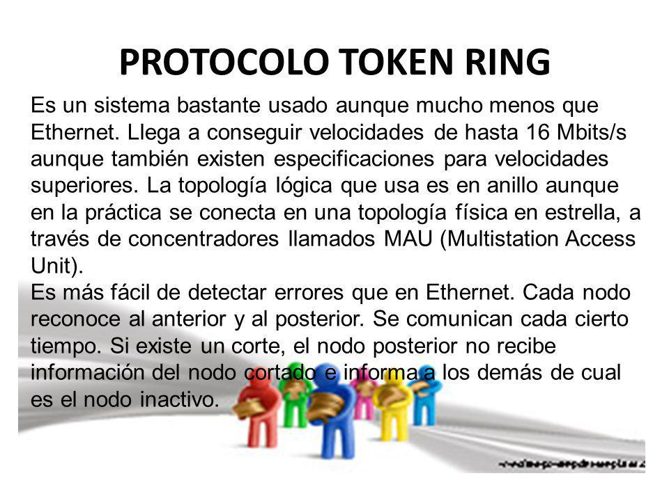 PROTOCOLO TOKEN RING