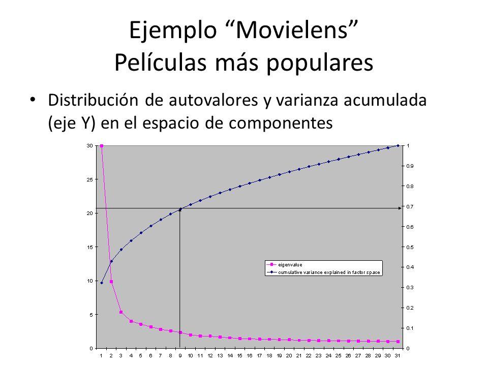 Ejemplo Movielens Películas más populares