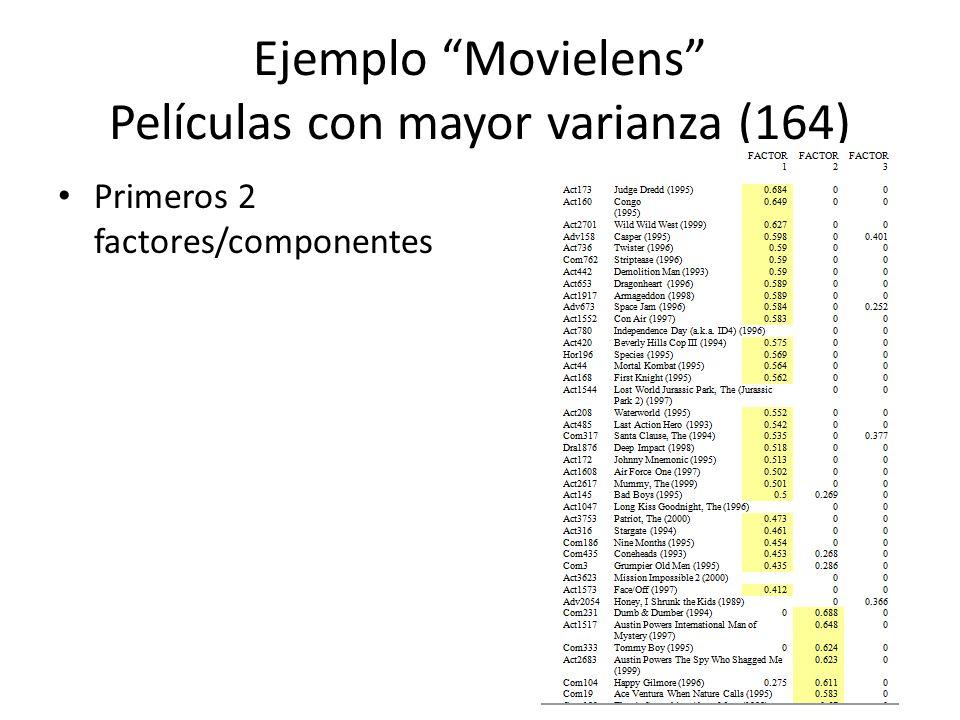 Ejemplo Movielens Películas con mayor varianza (164)