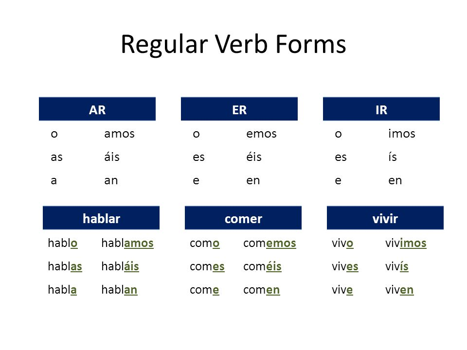 Regular Verb Forms AR o amos as áis a an ER o emos es éis e en IR o