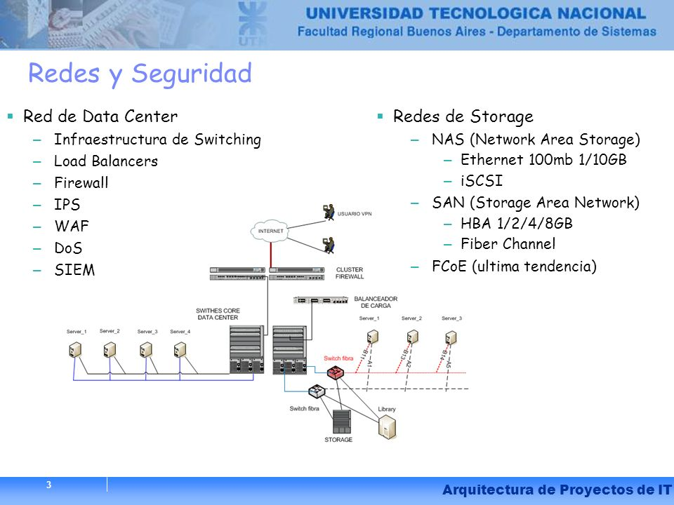 Redes y Seguridad Red de Data Center Redes de Storage