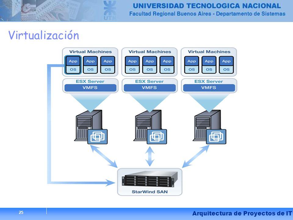 Virtualización Arquitectura de Proyectos de IT