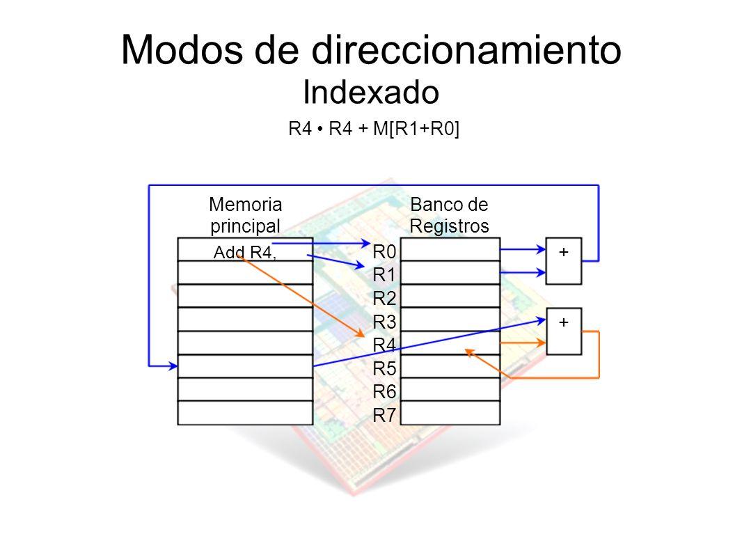 Modos de direccionamiento Indexado