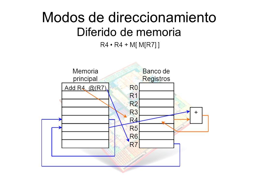 Modos de direccionamiento Diferido de memoria