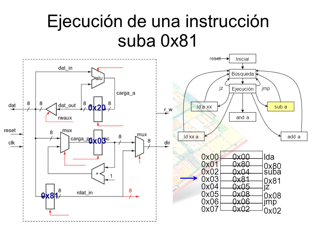 Ejecución de una instrucción suba 0x81