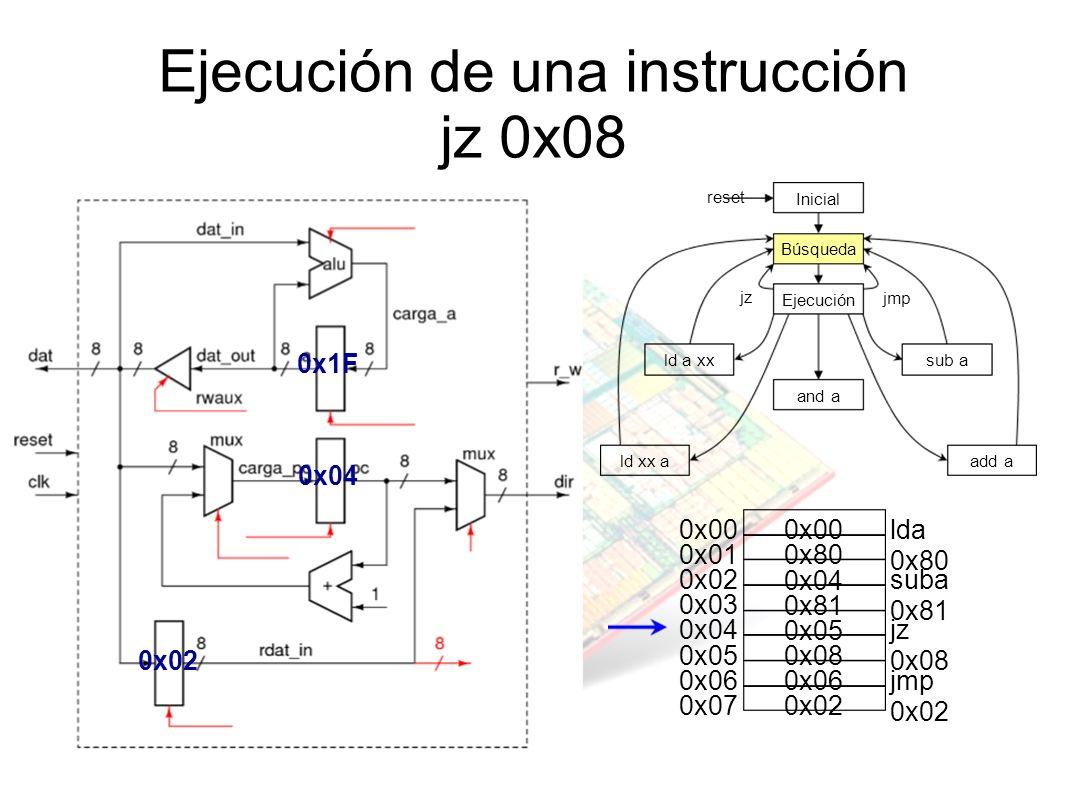 Ejecución de una instrucción jz 0x08