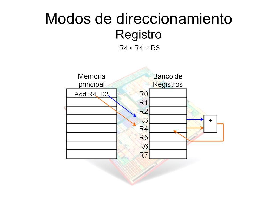 Modos de direccionamiento Registro