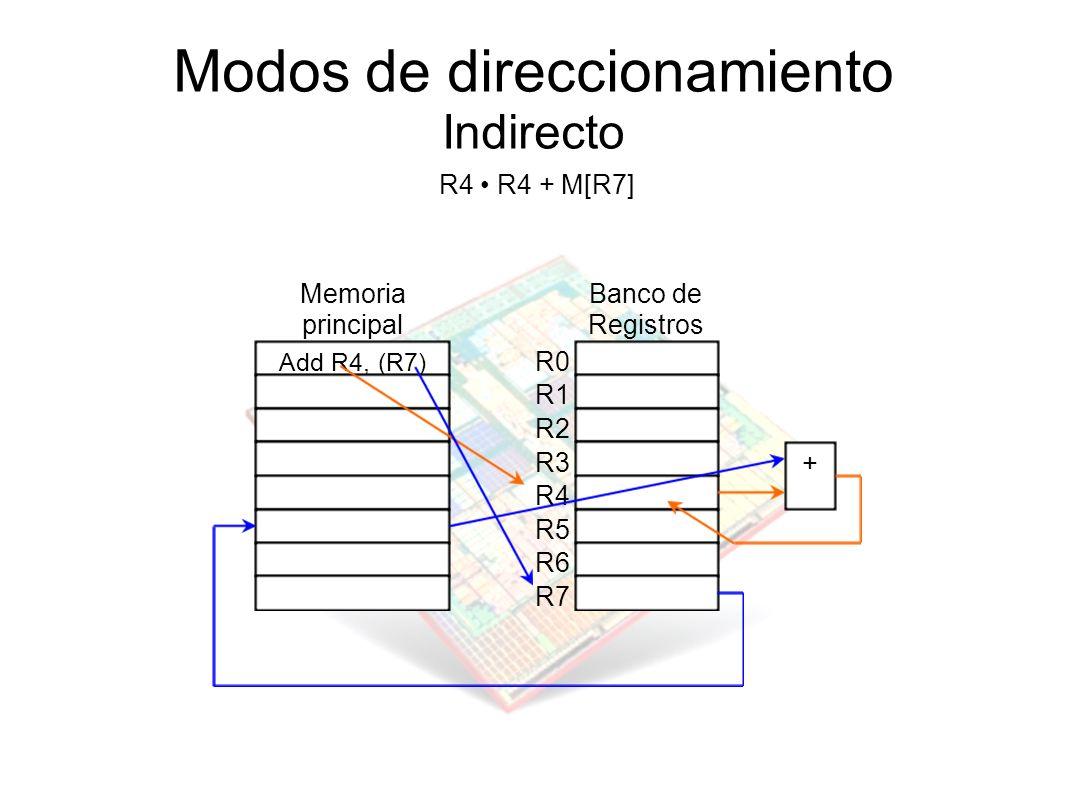 Modos de direccionamiento Indirecto