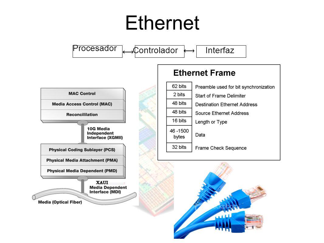 Ethernet Procesador Controlador Interfaz