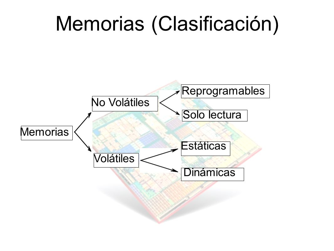 Memorias (Clasificación)