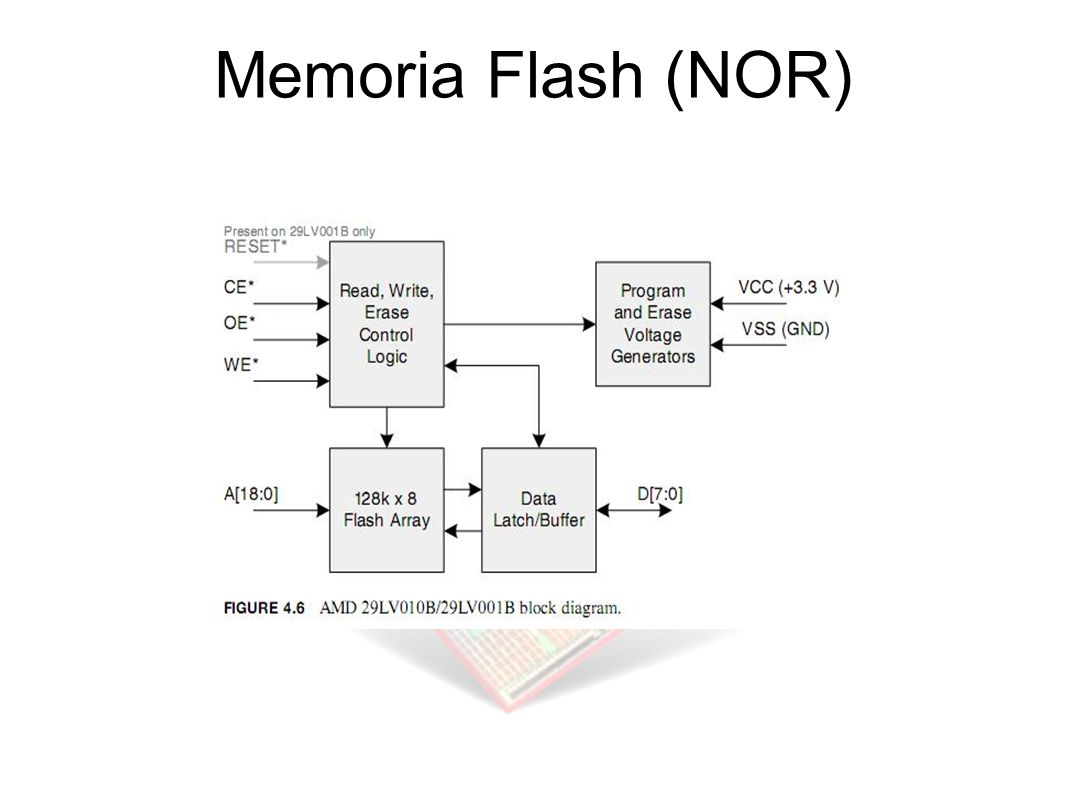 Memoria Flash (NOR)