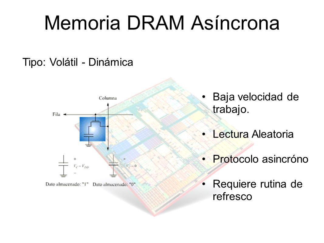 Memoria DRAM Asíncrona