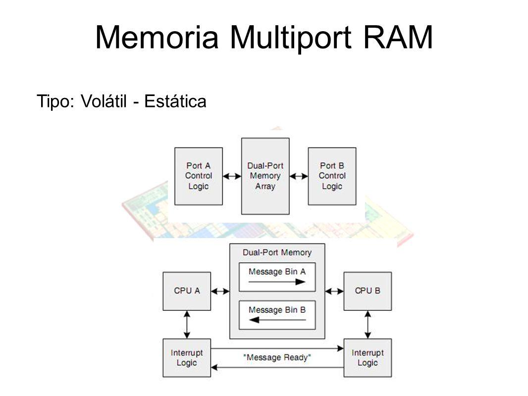 Memoria Multiport RAM Tipo: Volátil - Estática
