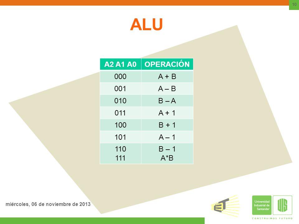 ALU A2 A1 A0 OPERACIÓN 000 A + B 001 A – B 010 B – A 011 A + 1 100